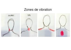 Zones de vibration
